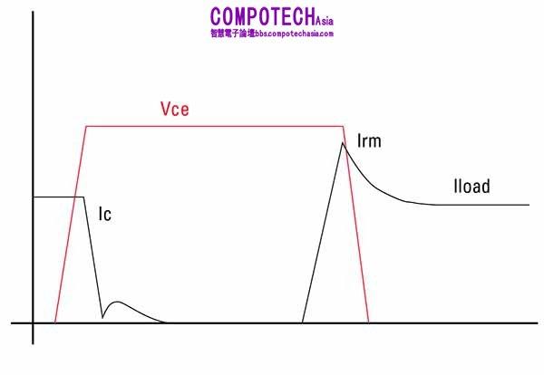 简易降压转换器内开关的普通导通与关断波形