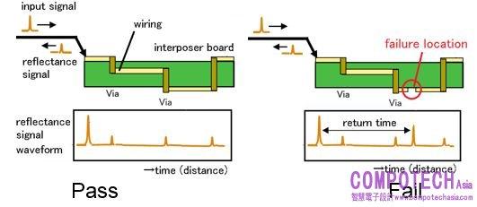 电路分析太赫兹技术
