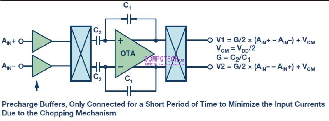 ADI 專利的電容式可編程增益放大器(PGA),提供了比傳統電阻式PGA 更好的性能,包括對於輸入信號具有更高的共模電壓抑制能力等。本文將介紹段斬波( 或稱截波) (chopped) 電容式放大器如何動作,並說明在需要把來自感測器的小信號放大到接近電源軌時,此結構所能提供的好處,例如溫度量測(RTD 或熱電偶) 和惠斯登電橋等場合中。